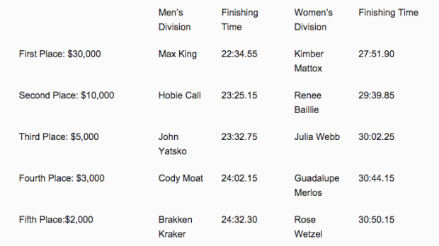 Warrior Dash Results