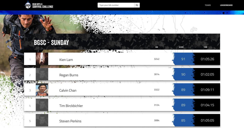 Bear Grylls Survival Challenge Leaderboard Winners
